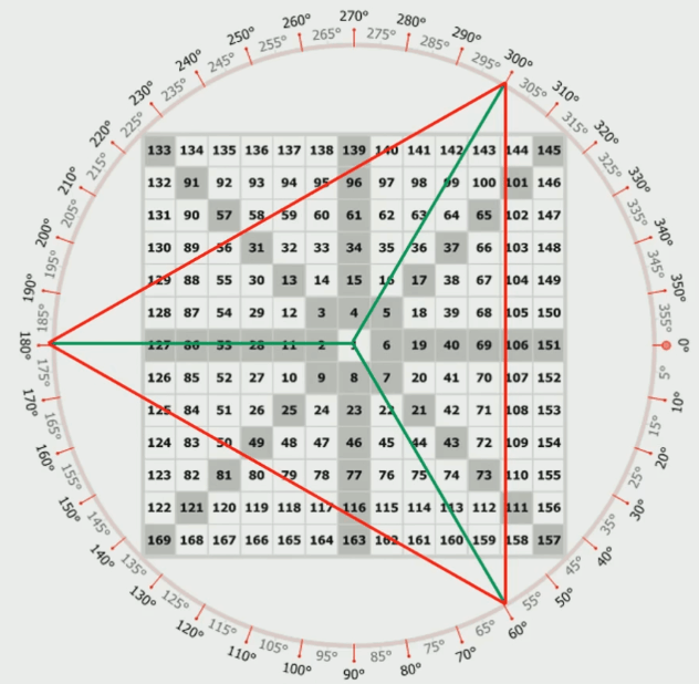overlaying: triangle