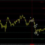 USD/CHF pivot points