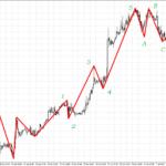 zig zag indicator explained