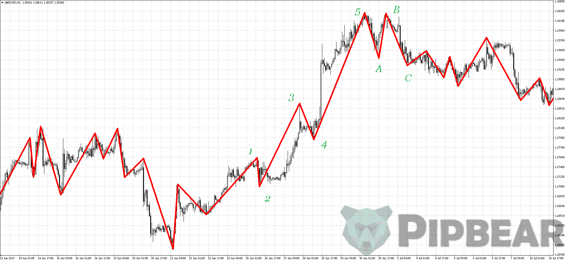 Zig Zag Indicator Trading Rules & Tips - Video Tutorial
