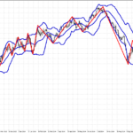 zig zag with bollinger bands