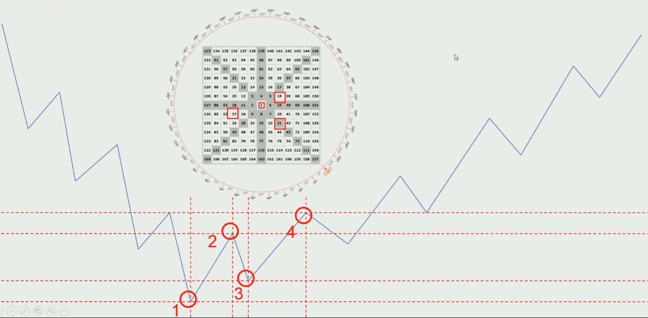 Gann Square of 9 Explained - Forex Trading Strategy Guide
