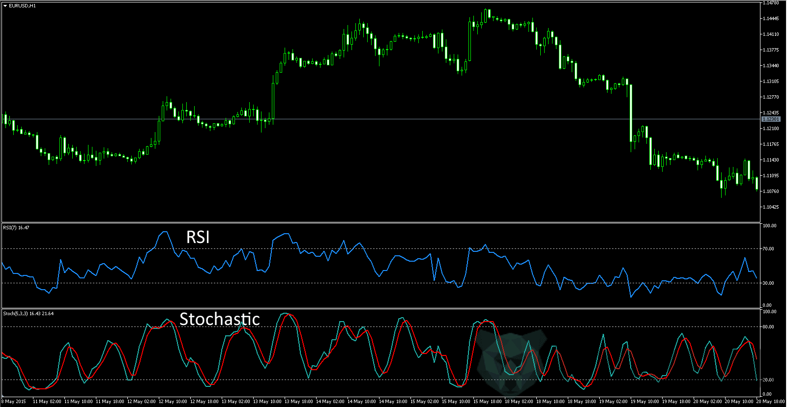 RSI and Stochastic