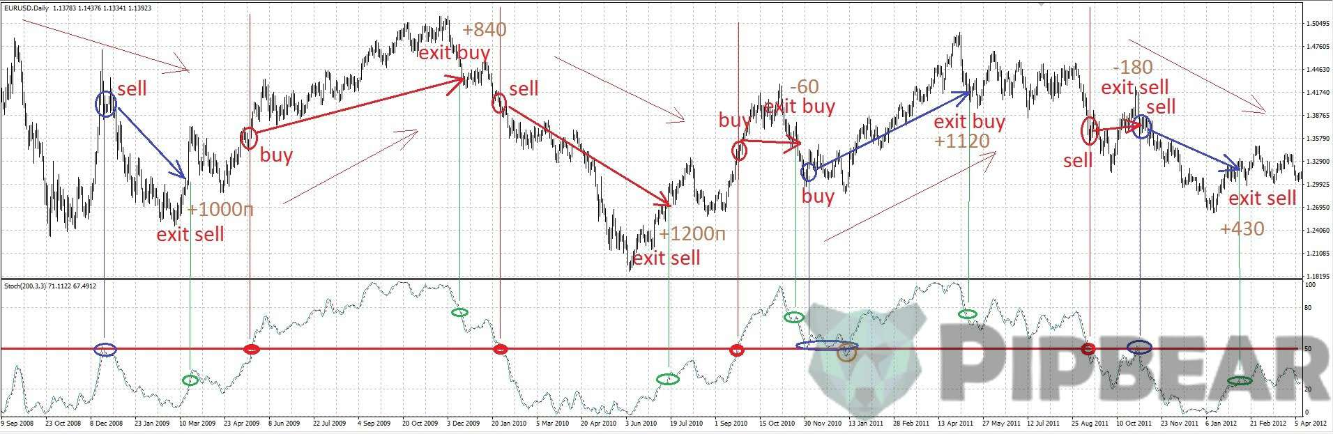 trading by stochastic osciallator