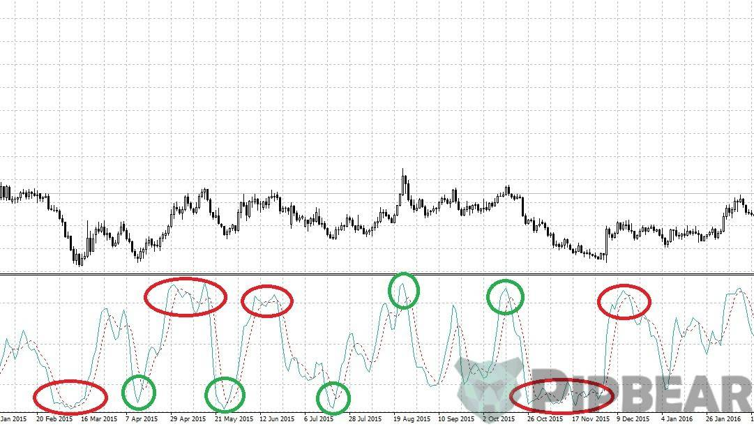 how to use stochastic on forex