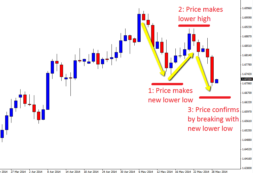 1-2-3 forex pattern explained
