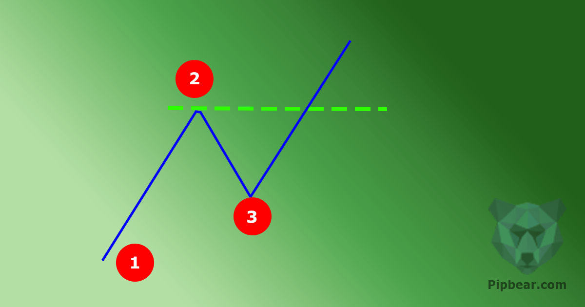 1-2-3 formation