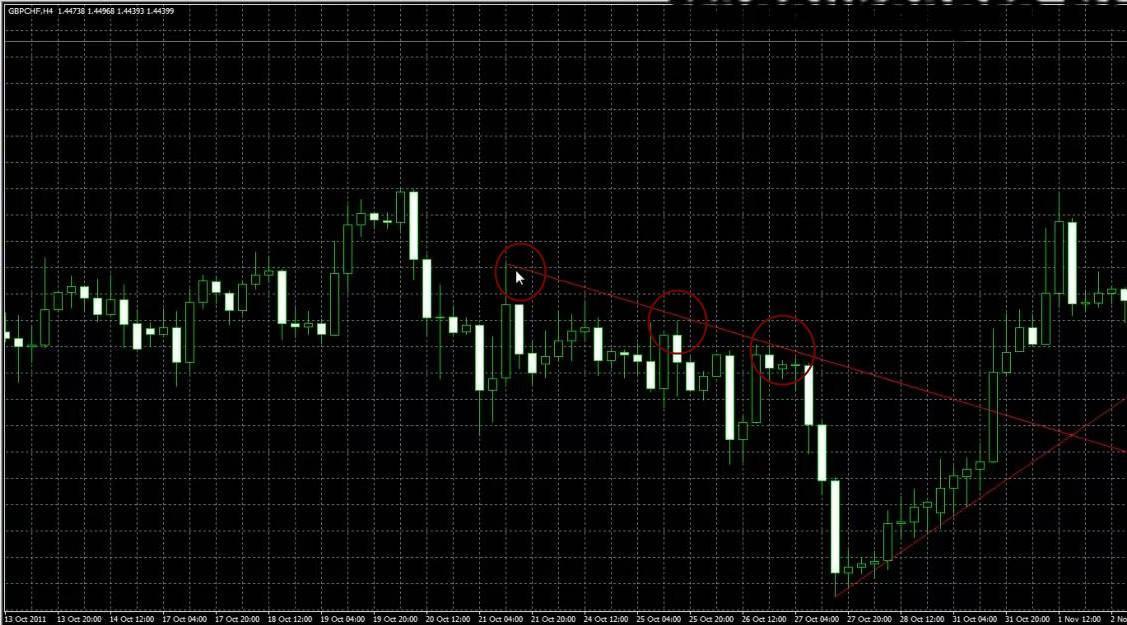 bearish trendline