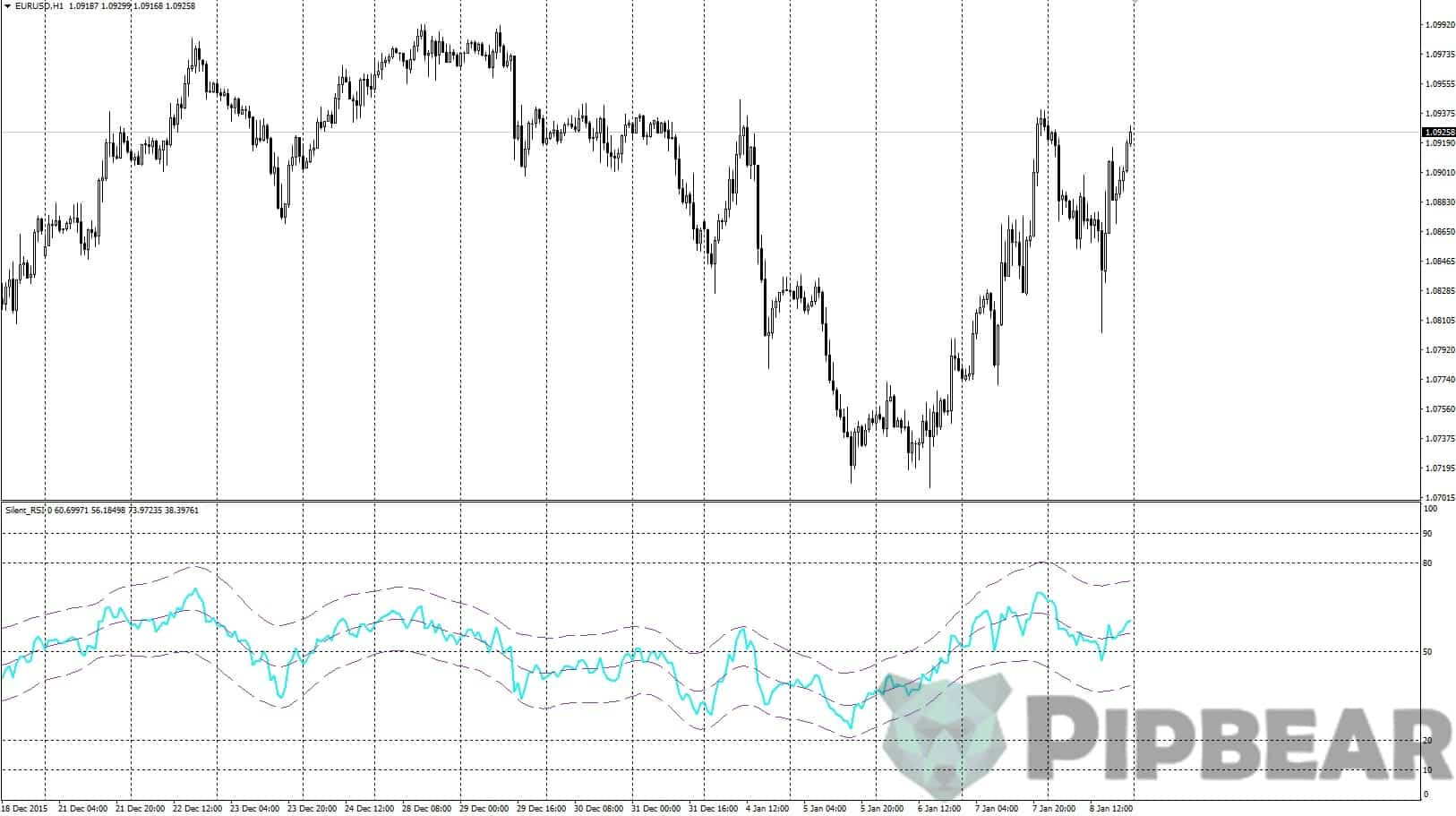 the RSI indicator