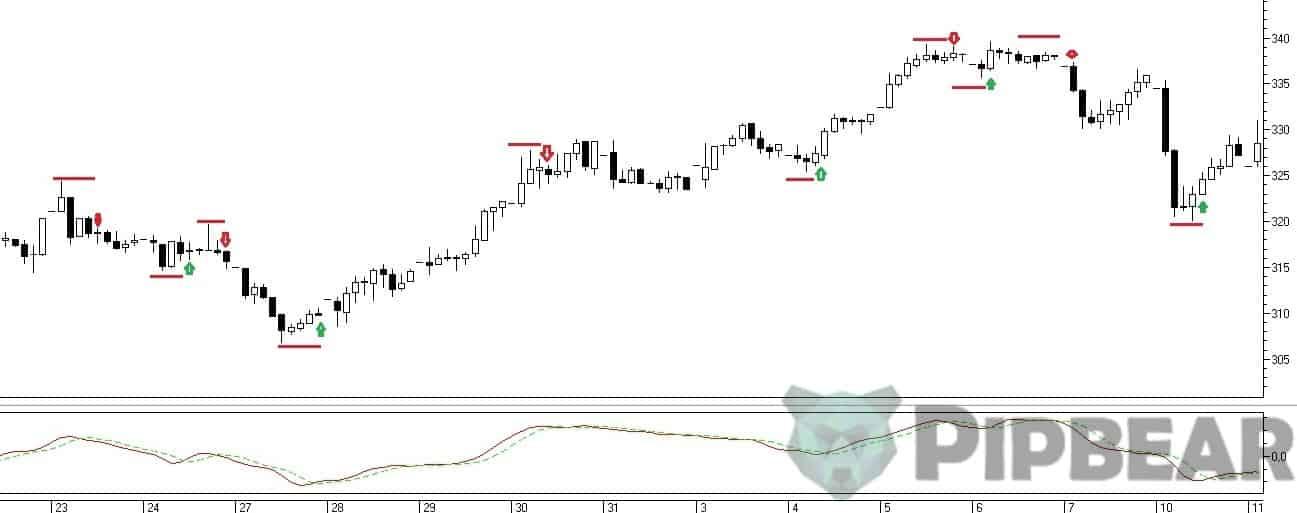 RVI trading signals
