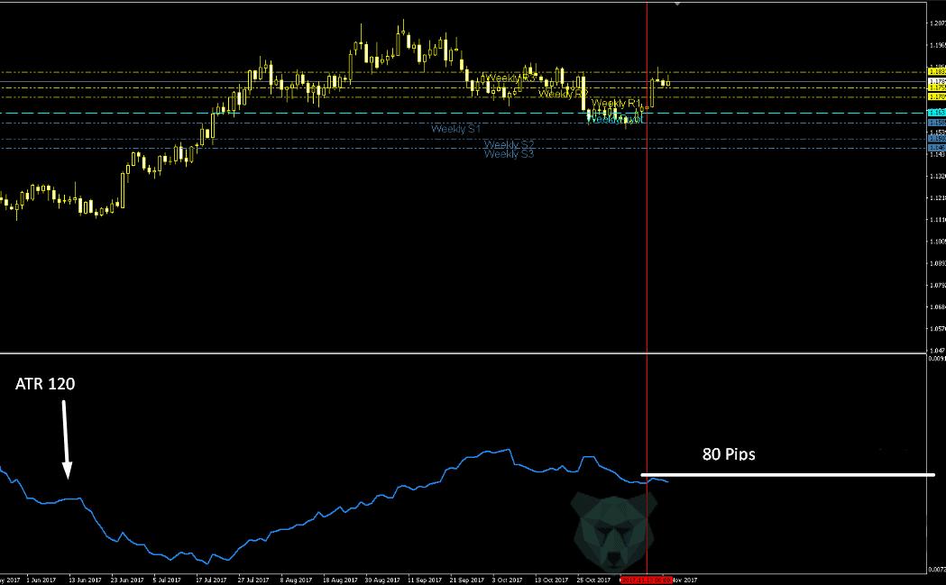Pivot points with ATR