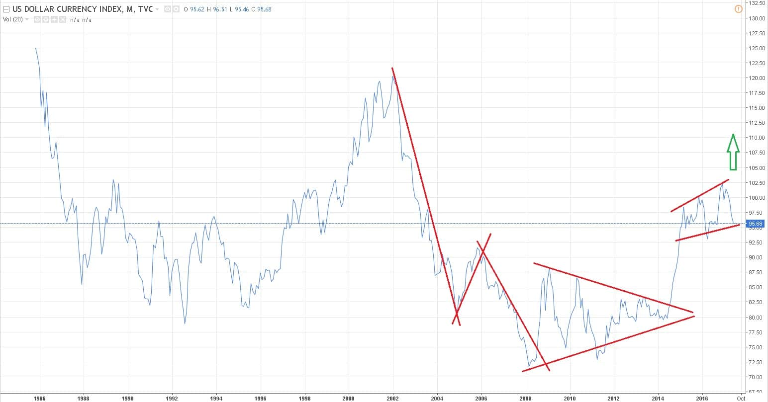 the dollar index monthly chart