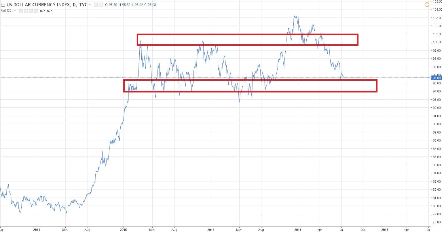 what is the dxy index