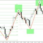 3 movements pattern