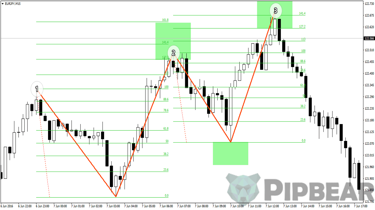 3 movements pattern