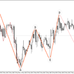 how to trade gartley pattern
