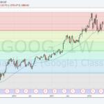 Fibonacci on Google chart