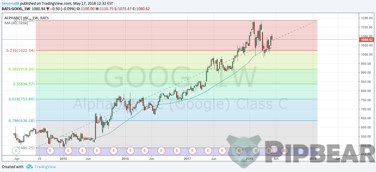 Fibonacci on Google chart