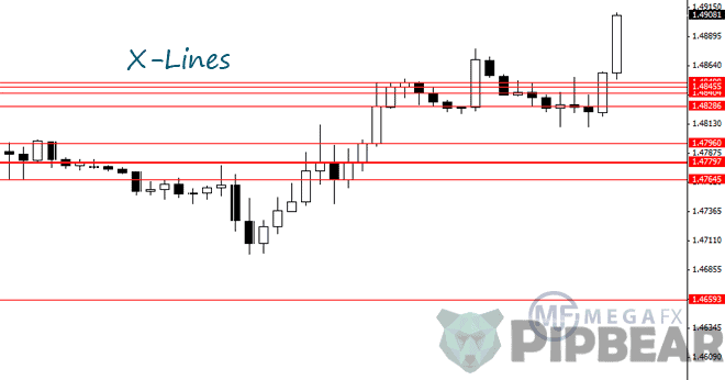 x lines indicator