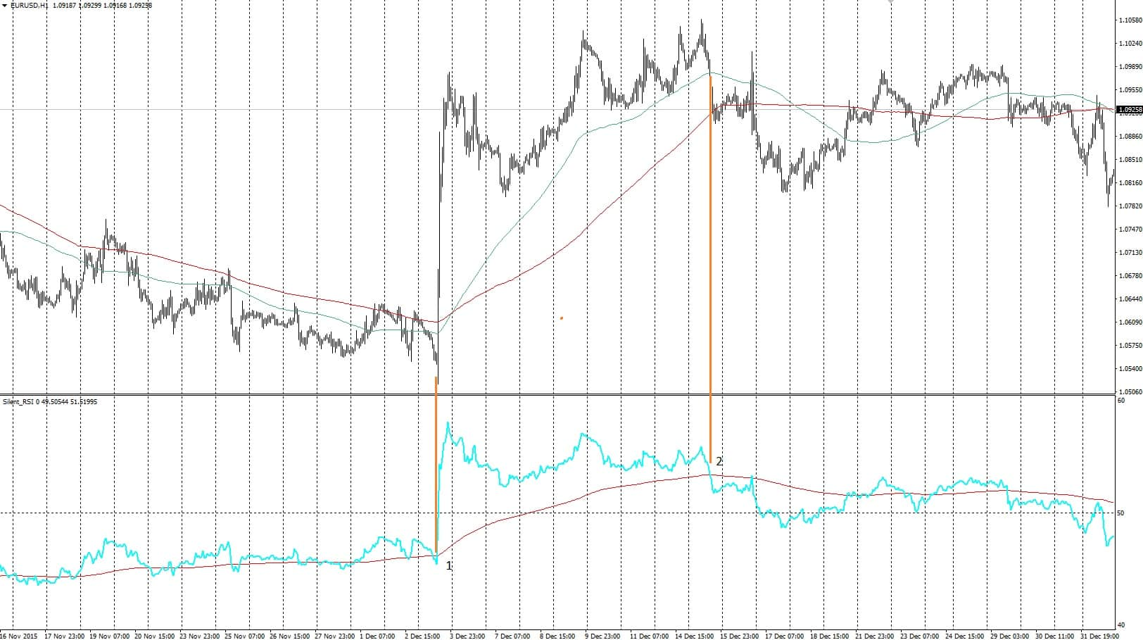 how to use channel indicator with RSI