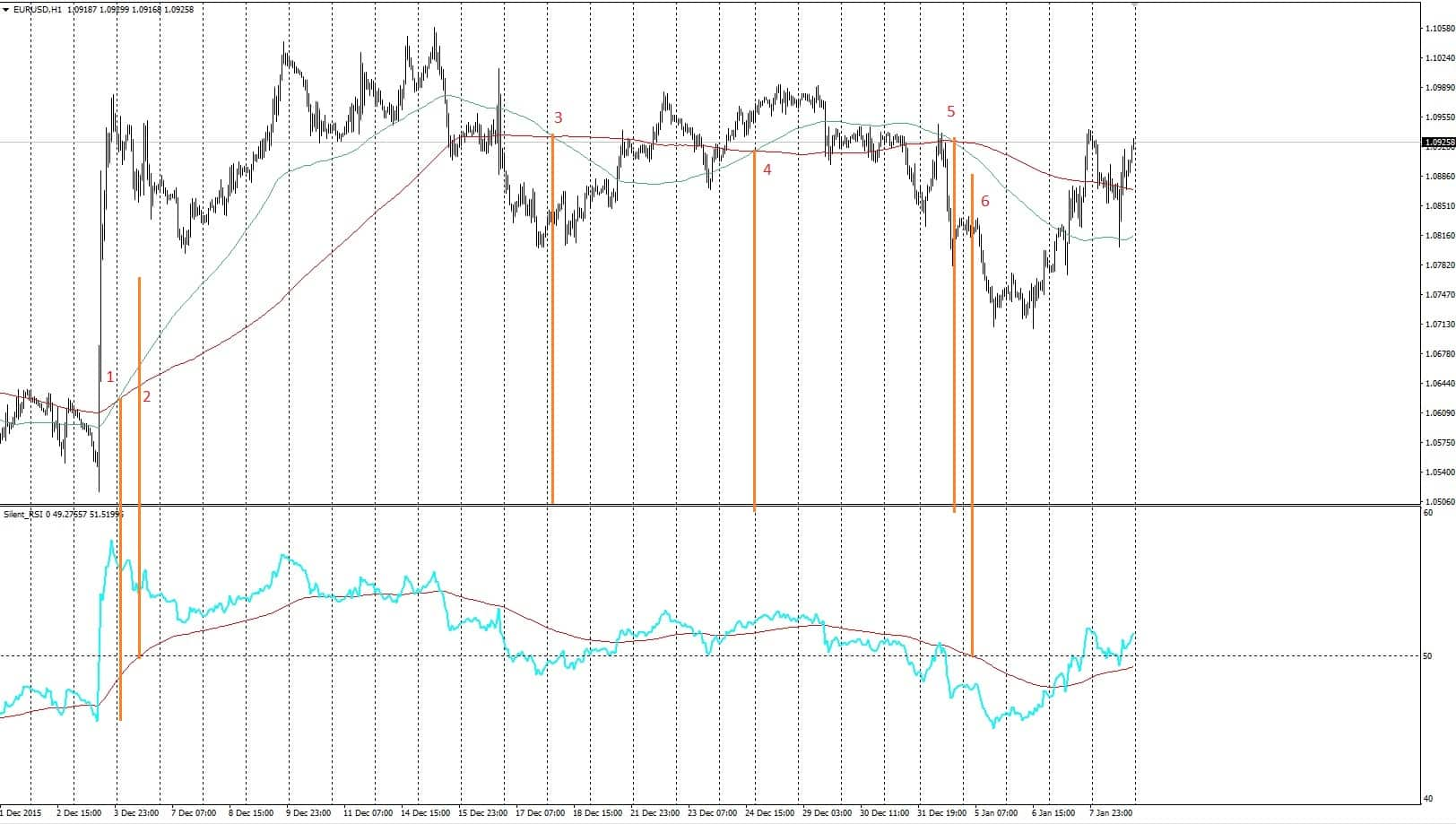 trend on RSI oscillator