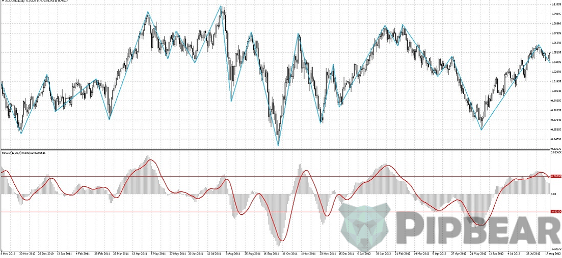M A C D indicator2