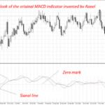 MACD indicator explained
