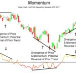 Momentum divergence
