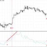 Momentum indicator strategy