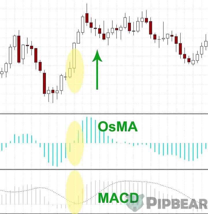 OSMA indicator