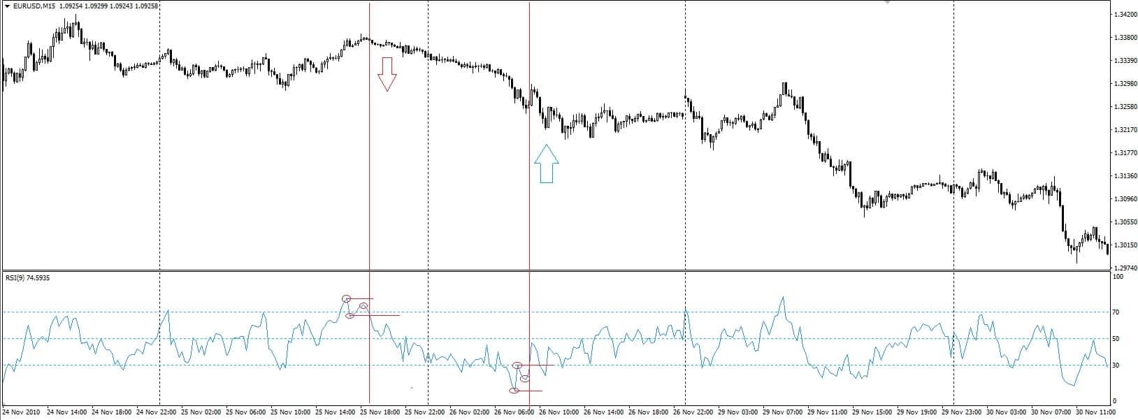 relative straight index