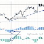 Osma indicator strategy