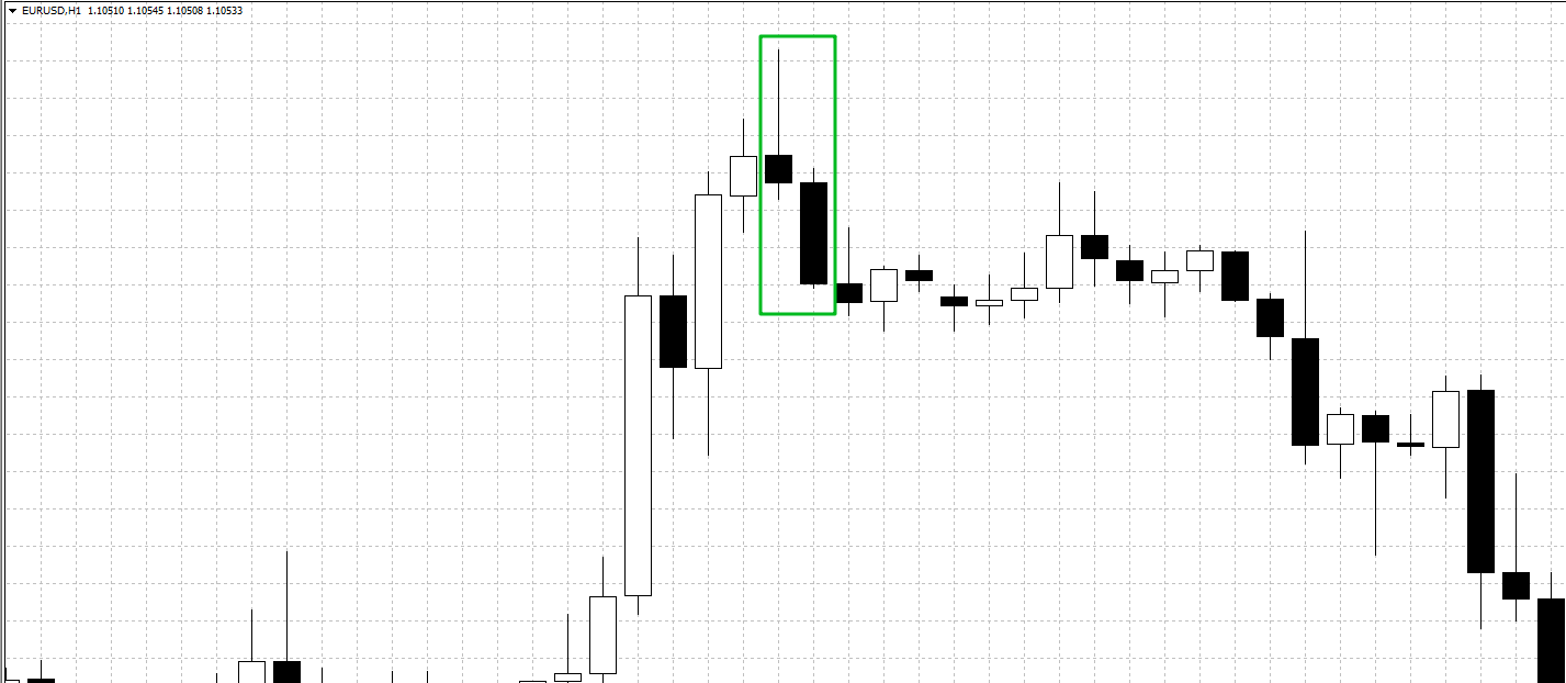 Pin bar and the bearish candle formation