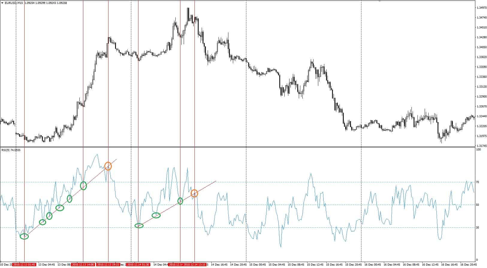 trend line forex