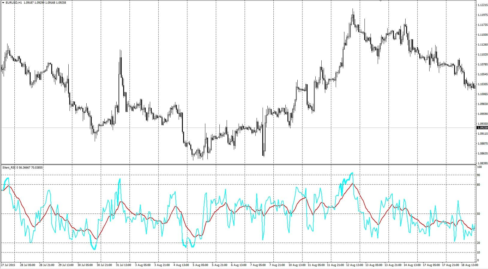 RSI and moving averages