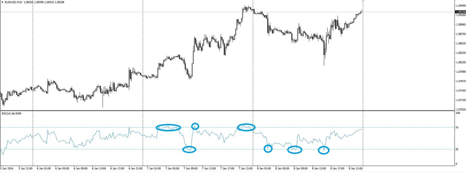 RSI overbought and oversold levels