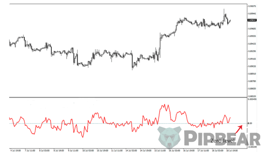 how to use RoC indicator
