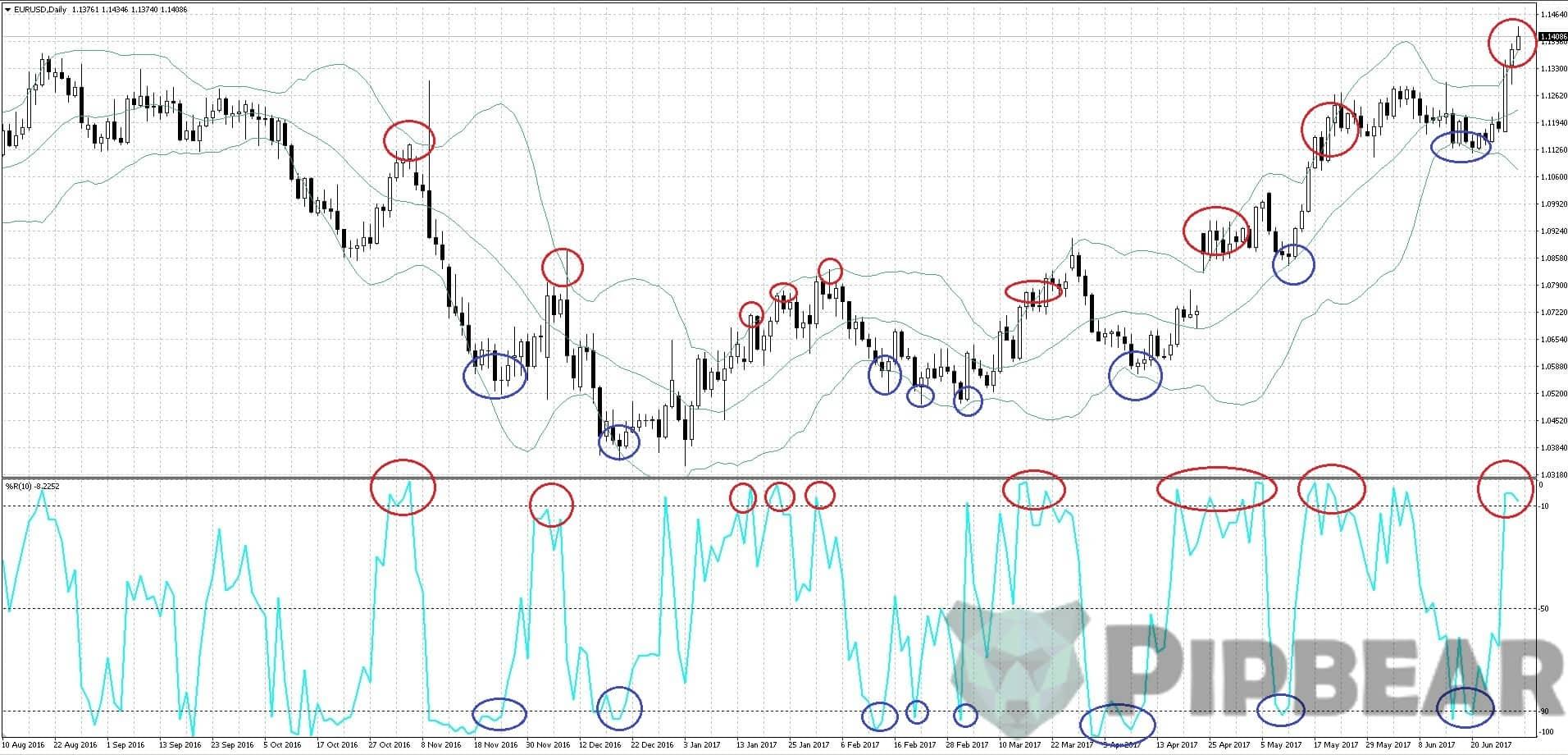 wpr indicator signals