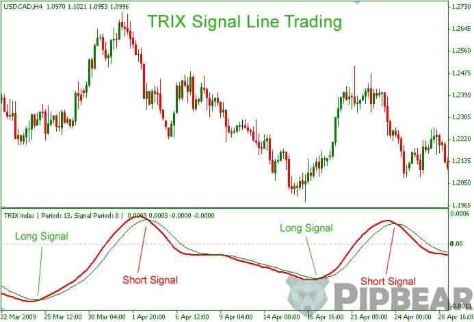TRIX indicator