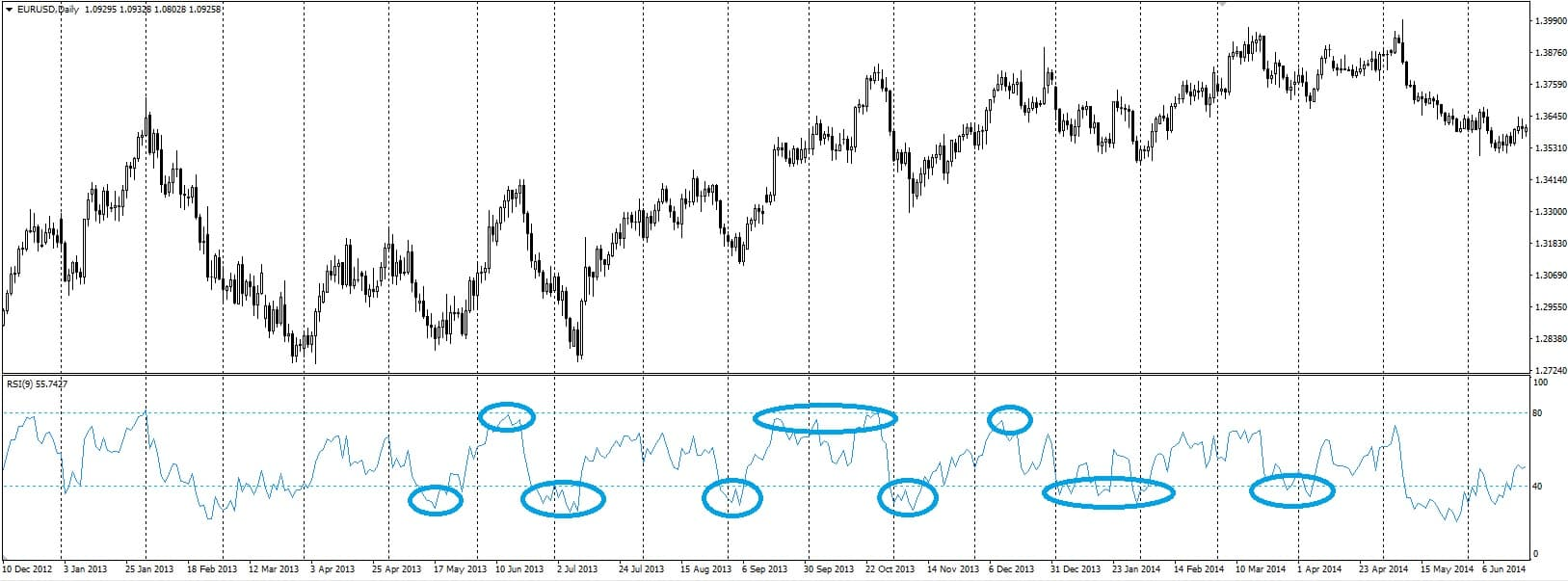 40 and 60 RSI levels