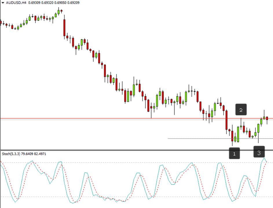 audusd 1-2-3 pattern and stochastic