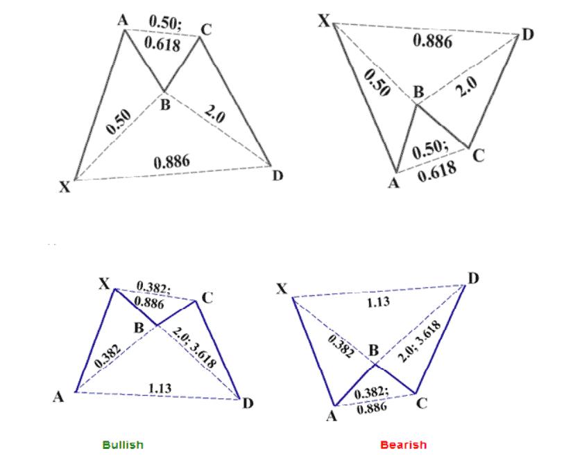 bat harmonic pattern