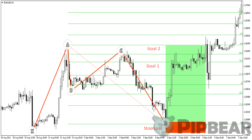 bat trading pattern