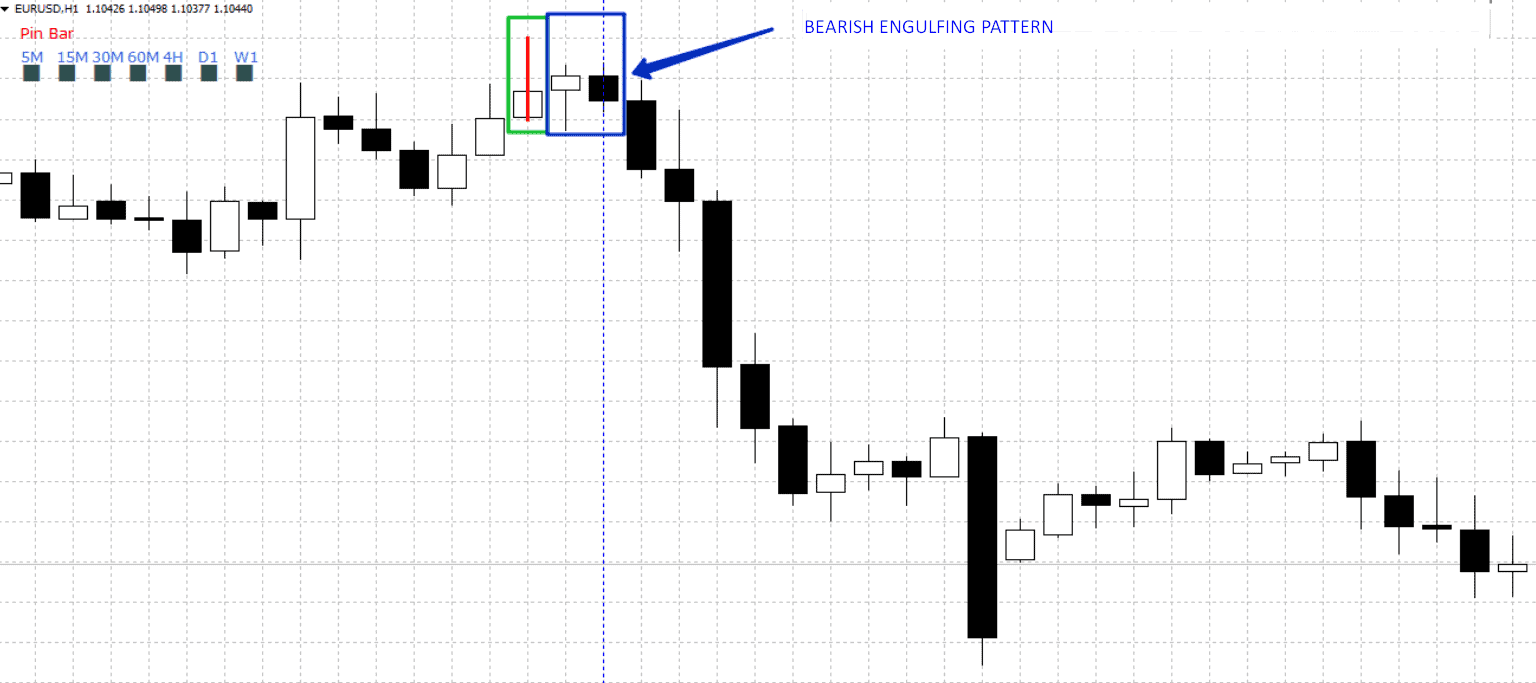 bearish engulfing pattern after a pin bar