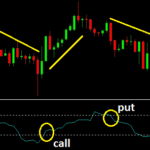 demarker indicator for binary options