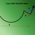 cup and handle formation