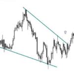 descending wedge pattern