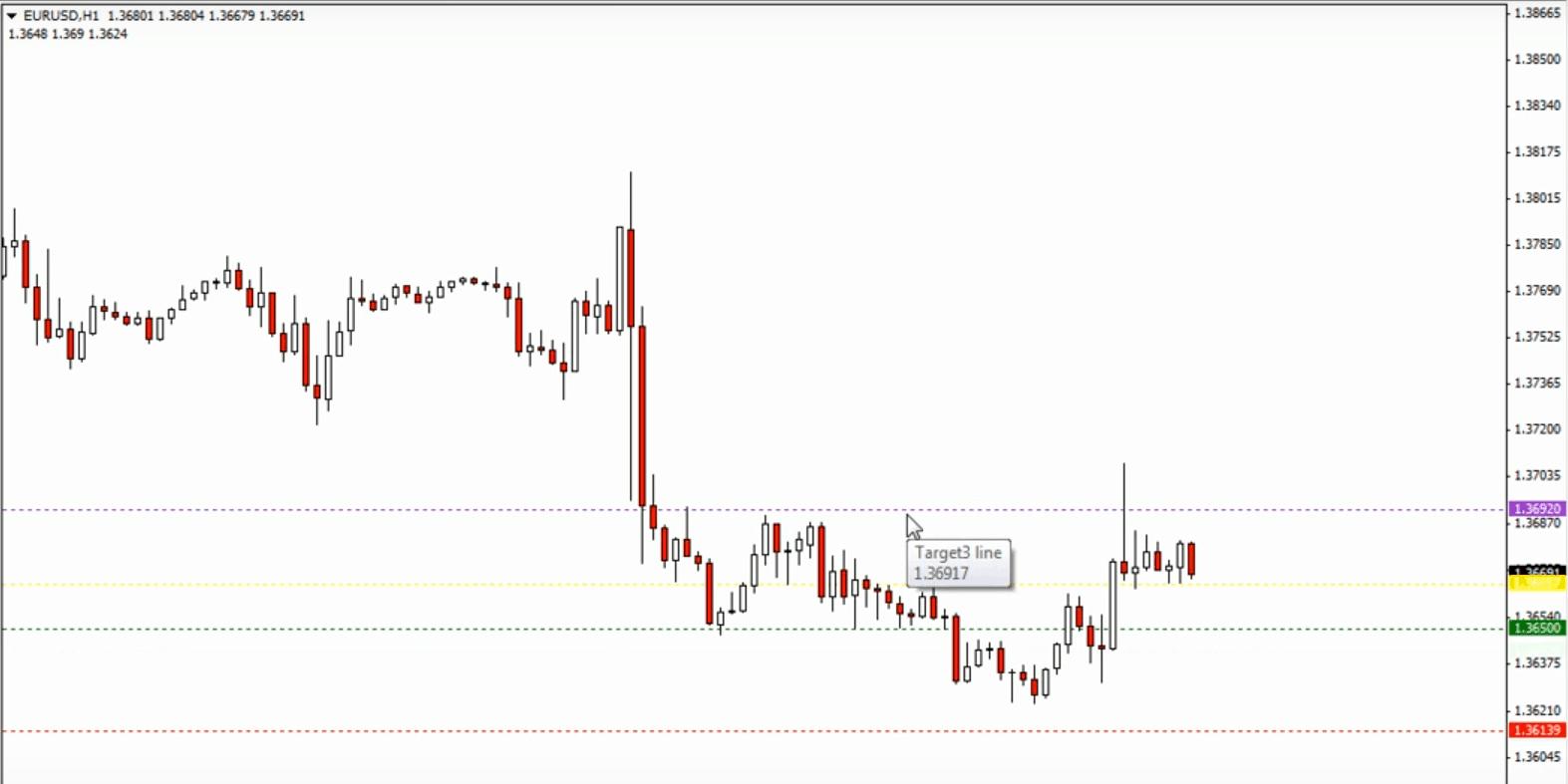 dinapoli indicator target line