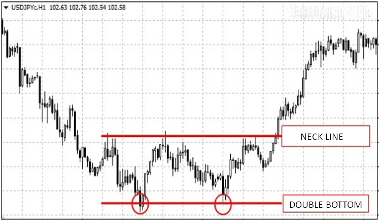 double bottom price action pattern