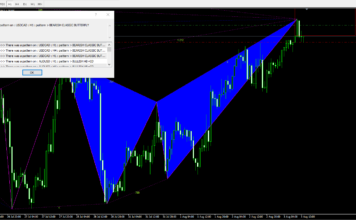 butterfly pattern on forex